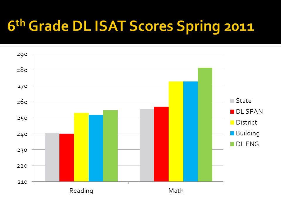 6 th Grade DL ISAT Scores Spring 2011