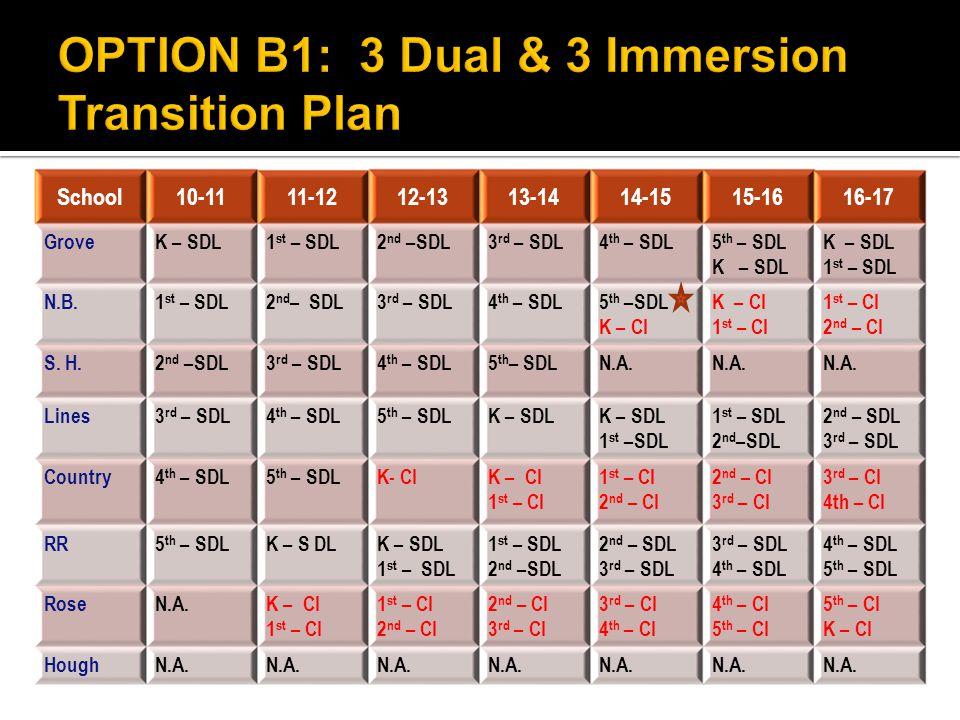 School10-1111-1212-1313-1414-1515-1616-17 GroveK – SDL1 st – SDL2 nd –SDL3 rd – SDL4 th – SDL5 th – SDL K – SDL 1 st – SDL N.B.1 st – SDL2 nd – SDL3 rd – SDL4 th – SDL5 th –SDL K – CI 1 st – CI 2 nd – CI S.