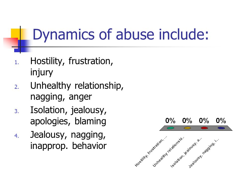 Dynamics of abuse include: 1. Hostility, frustration, injury 2.