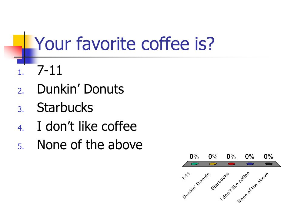 Your favorite coffee is. 1. 7-11 2. Dunkin' Donuts 3.