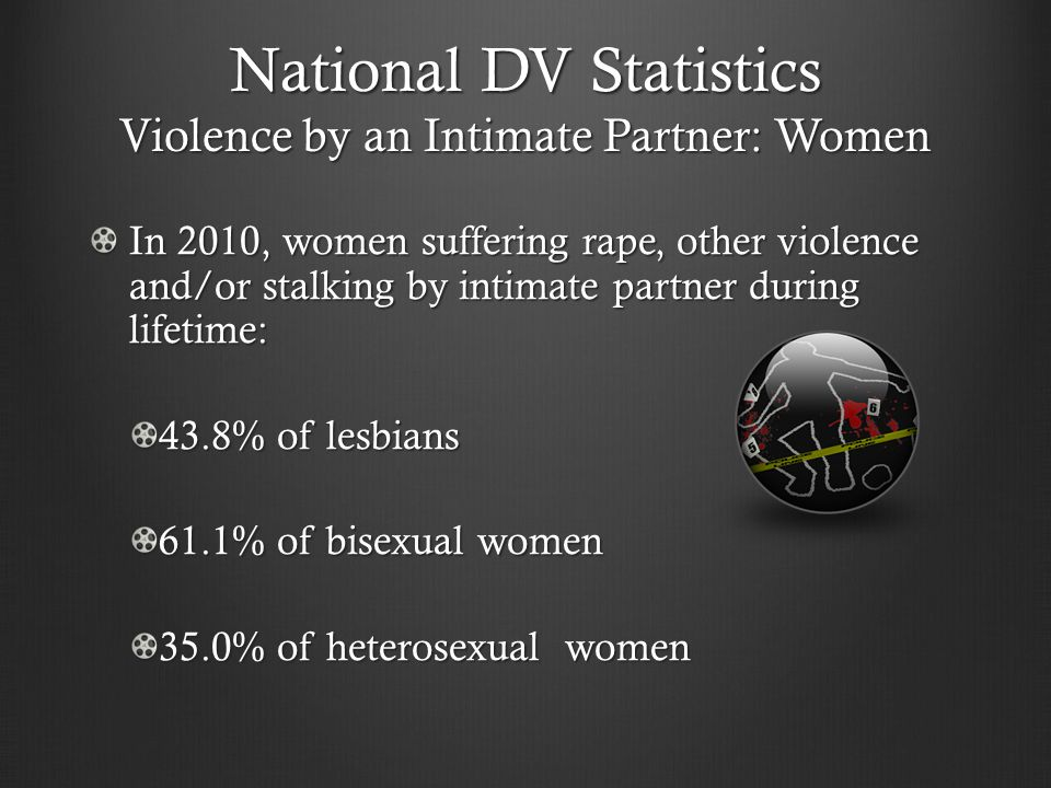 National DV Statistics Violence by an Intimate Partner: Women In 2010, women suffering rape, other violence and/or stalking by intimate partner during lifetime: 43.8% of lesbians 61.1% of bisexual women 35.0% of heterosexual women