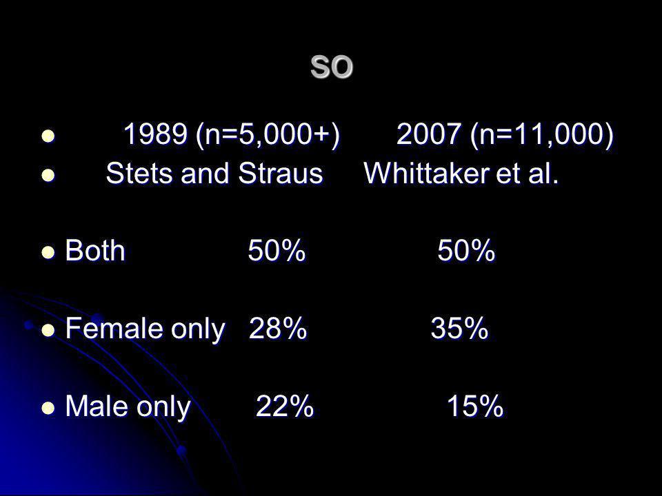 so 1989 (n=5,000+) 2007 (n=11,000) 1989 (n=5,000+) 2007 (n=11,000) Stets and Straus Whittaker et al. Stets and Straus Whittaker et al. Both 50% 50% Bo