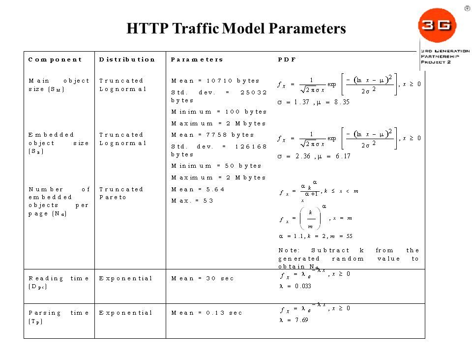 HTTP Traffic Model Parameters