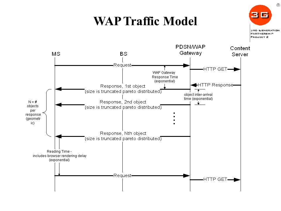 WAP Traffic Model