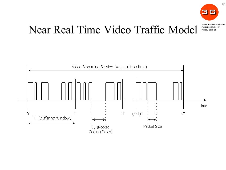 Near Real Time Video Traffic Model