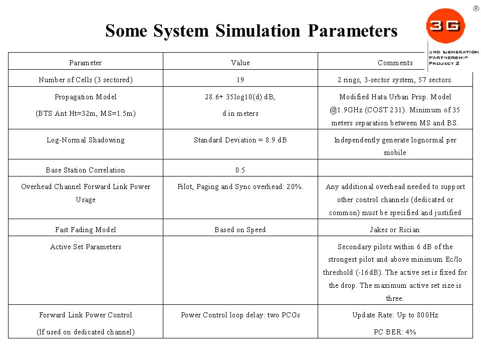 Some System Simulation Parameters