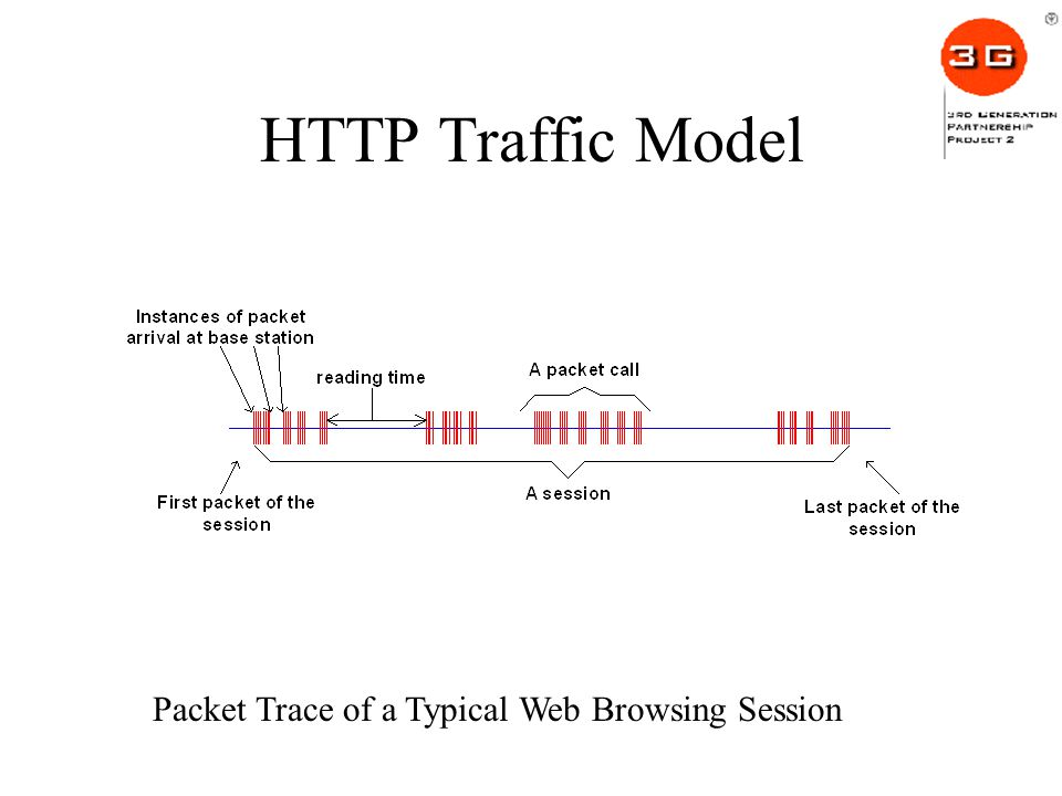 HTTP Traffic Model Packet Trace of a Typical Web Browsing Session