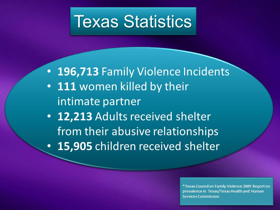 196,713 Family Violence Incidents 111 women killed by their intimate partner 12,213 Adults received shelter from their abusive relationships 15,905 children received shelter 196,713 Family Violence Incidents 111 women killed by their intimate partner 12,213 Adults received shelter from their abusive relationships 15,905 children received shelter *Texas Council on Family Violence 2009 Report on prevalence in Texas/Texas Health and Human Services Commission Texas Statistics