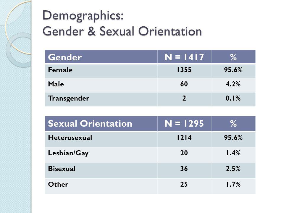 Demographics: Gender & Sexual Orientation Demographics: Gender & Sexual Orientation GenderN = 1417% Female135595.6% Male604.2% Transgender20.1% Sexual OrientationN = 1295% Heterosexual121495.6% Lesbian/Gay201.4% Bisexual362.5% Other251.7%