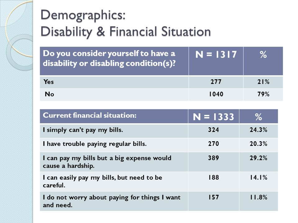 Demographics: Disability & Financial Situation Do you consider yourself to have a disability or disabling condition(s).
