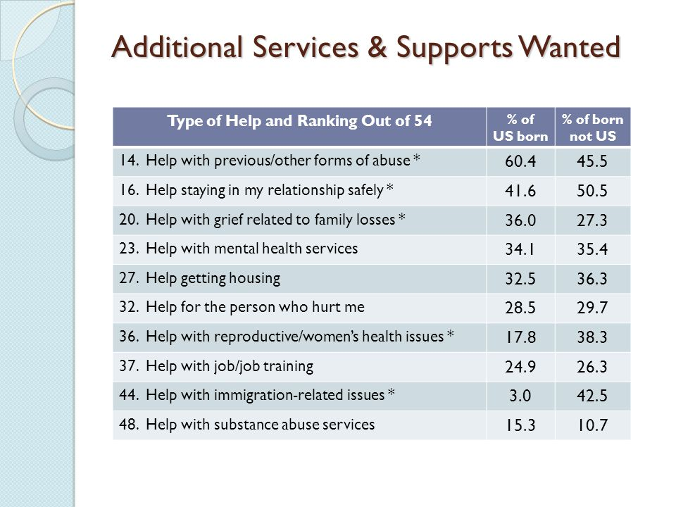 Additional Services & Supports Wanted Type of Help and Ranking Out of 54 % of US born % of born not US 14.