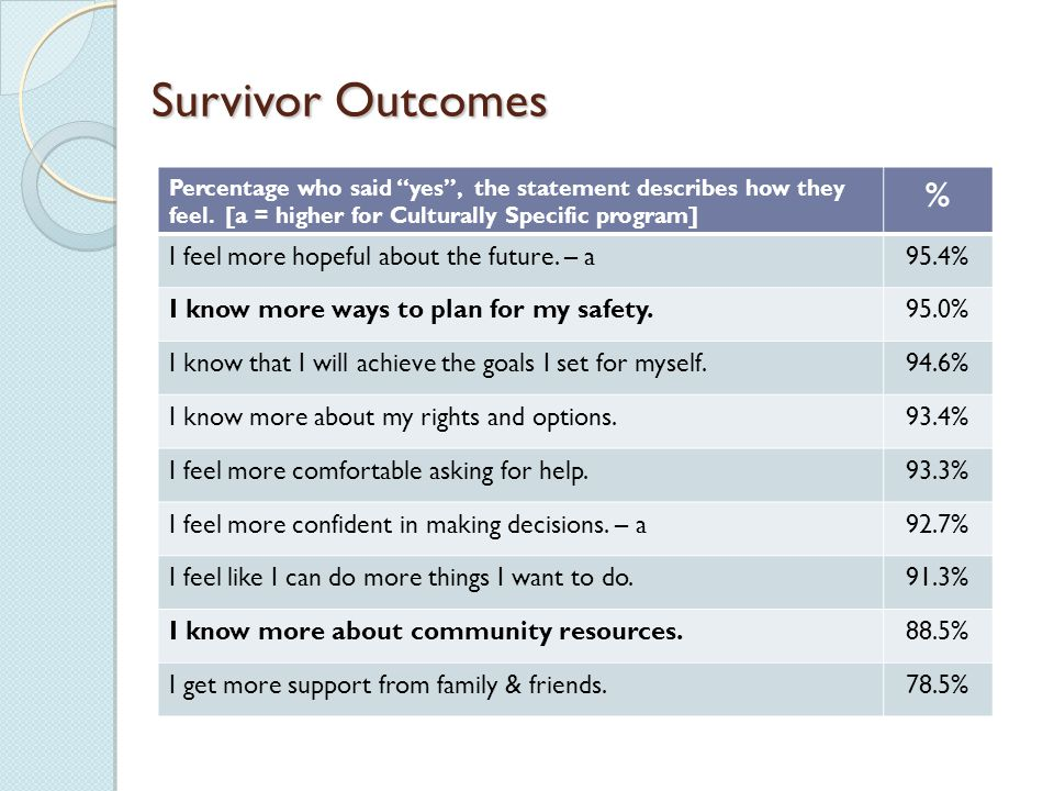 Survivor Outcomes Percentage who said yes , the statement describes how they feel.