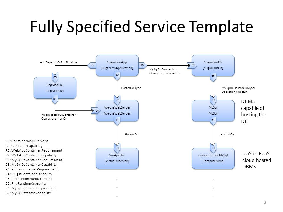 Fully Specified Service Template R1: ContainerRequirement C1: ContainerCapability R2: WebAppContainerRequirement C2: WebAppContainerCapability R3: MySqlDbContainerRequirement C3: MySqlDbContainerCapability R4: PluginContainerRequirement C4: PluginContainerCapability R5: PhpRuntimeRequirement C5: PhpRuntimeCapability R6: MySqlDatabaseRequirement C6: MySqlDatabaseCapability VmApache [VirtualMachine] VmApache [VirtualMachine] ComputeNodeMySql [ComputeNode] ComputeNodeMySql [ComputeNode] ApacheWebServer [ApacheWebServer] ApacheWebServer [ApacheWebServer] MySql [MySql] MySql [MySql] SugarCrmApp [SugarCrmApplication] SugarCrmApp [SugarCrmApplication] SugarCrmDb [SugarCrmDb] SugarCrmDb [SugarCrmDb] PhpModule [PhpModule] PhpModule [PhpModule] PluginHostedOnContainer Operations: hostOn MySqlDbConnection Operations: connectTo HostedOnTypeMySqlDbHostedOnMySql Operations: hostOn HostedOn AppDependsOnPhpRuntime R2 C1 C2 R1 C1 R1 C3 R3 R4 C4 C5 R5 R6 C6 3 IaaS or PaaS cloud hosted DBMS DBMS capable of hosting the DB............