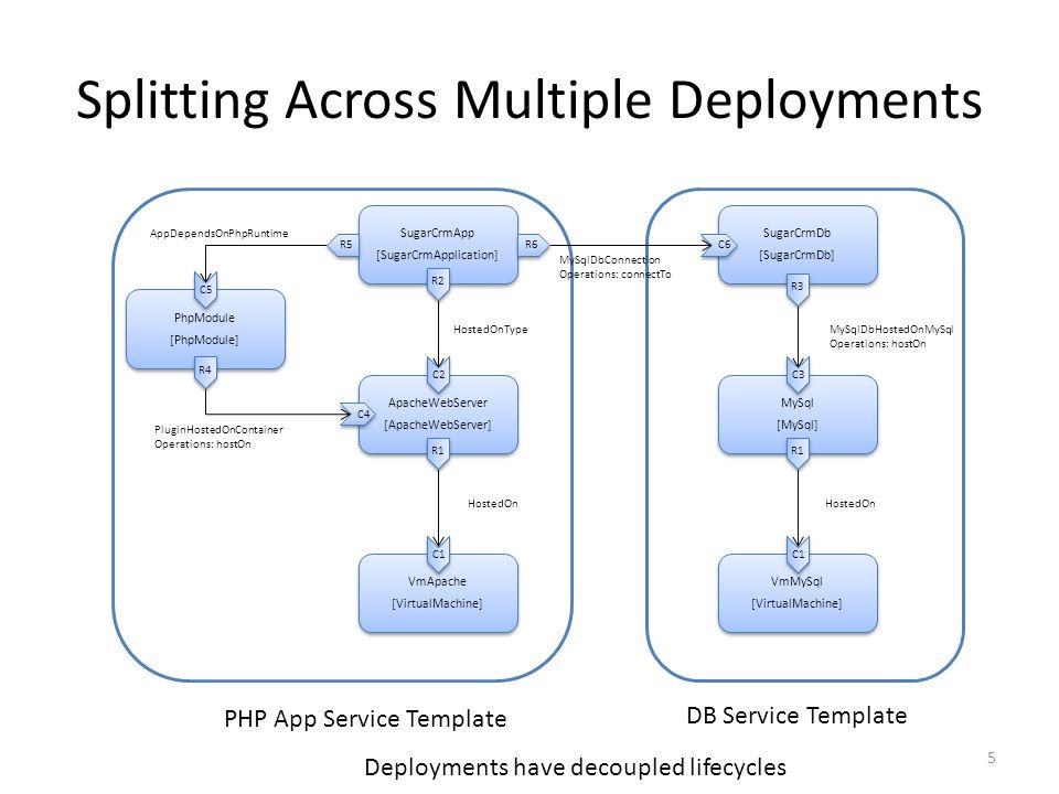 Splitting Across Multiple Deployments VmApache [VirtualMachine] VmApache [VirtualMachine] VmMySql [VirtualMachine] VmMySql [VirtualMachine] ApacheWebServer [ApacheWebServer] ApacheWebServer [ApacheWebServer] MySql [MySql] MySql [MySql] SugarCrmApp [SugarCrmApplication] SugarCrmApp [SugarCrmApplication] SugarCrmDb [SugarCrmDb] SugarCrmDb [SugarCrmDb] PhpModule [PhpModule] PhpModule [PhpModule] PluginHostedOnContainer Operations: hostOn MySqlDbConnection Operations: connectTo HostedOnTypeMySqlDbHostedOnMySql Operations: hostOn HostedOn AppDependsOnPhpRuntime R2 C1 C2 R1 C1 R1 C3 R3 R4 C4 C5 R5 R6 C6 5 PHP App Service Template DB Service Template Deployments have decoupled lifecycles