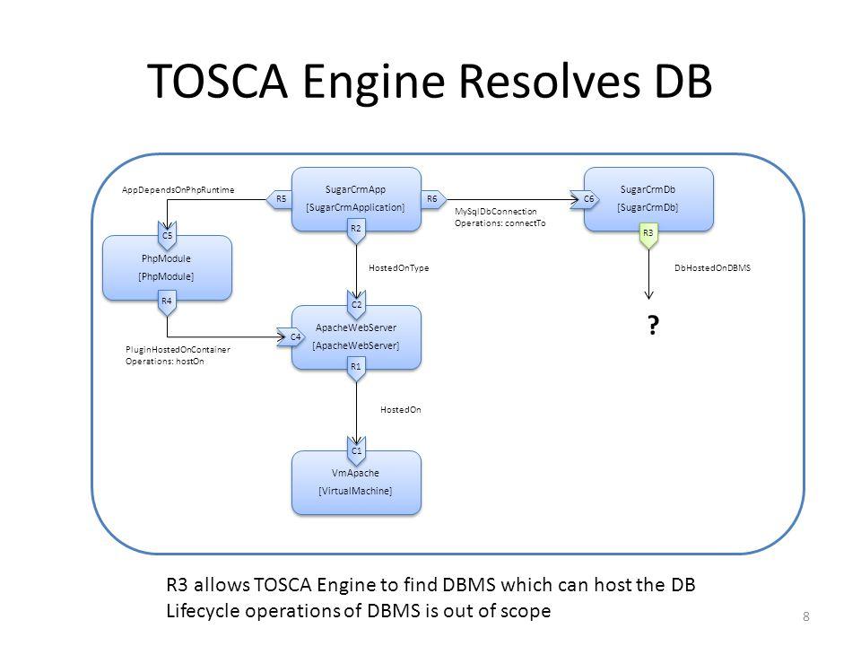 TOSCA Engine Resolves DB VmApache [VirtualMachine] VmApache [VirtualMachine] ApacheWebServer [ApacheWebServer] ApacheWebServer [ApacheWebServer] SugarCrmApp [SugarCrmApplication] SugarCrmApp [SugarCrmApplication] SugarCrmDb [SugarCrmDb] SugarCrmDb [SugarCrmDb] PhpModule [PhpModule] PhpModule [PhpModule] PluginHostedOnContainer Operations: hostOn MySqlDbConnection Operations: connectTo HostedOnType HostedOn AppDependsOnPhpRuntime R2 C1 C2 R1 R3 R4 C4 C5 R5 R6 C6 8 .