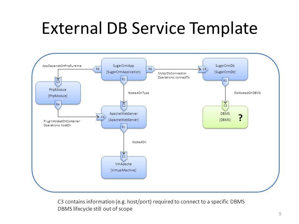 External DB Service Template VmApache [VirtualMachine] VmApache [VirtualMachine] ApacheWebServer [ApacheWebServer] ApacheWebServer [ApacheWebServer] DBMS [DBMS] DBMS [DBMS] SugarCrmApp [SugarCrmApplication] SugarCrmApp [SugarCrmApplication] SugarCrmDb [SugarCrmDb] SugarCrmDb [SugarCrmDb] PhpModule [PhpModule] PhpModule [PhpModule] PluginHostedOnContainer Operations: hostOn MySqlDbConnection Operations: connectTo HostedOnTypeDbHostedOnDBMS HostedOn AppDependsOnPhpRuntime R2 C1 C2 R1 C3 R3 R4 C4 C5 R5 R6 C6 9 .