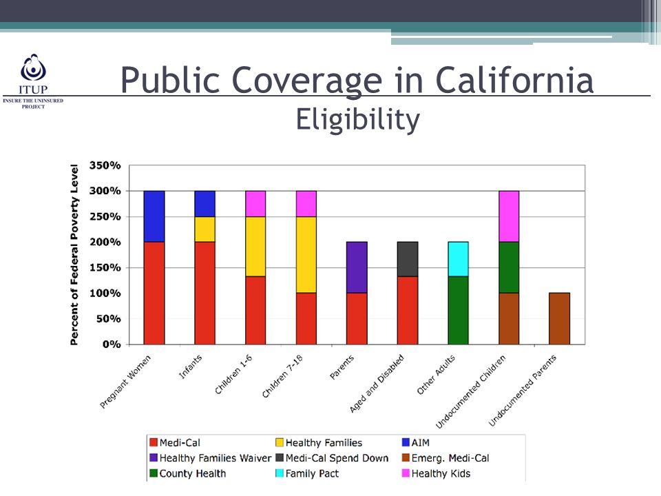 Public Coverage in California Eligibility