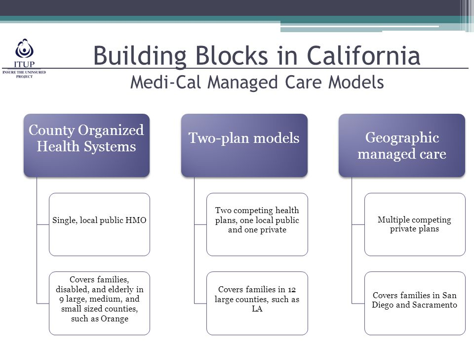 Building Blocks in California Medi-Cal Managed Care Models County Organized Health Systems Single, local public HMO Covers families, disabled, and elderly in 9 large, medium, and small sized counties, such as Orange Two-plan models Two competing health plans, one local public and one private Covers families in 12 large counties, such as LA Geographic managed care Multiple competing private plans Covers families in San Diego and Sacramento