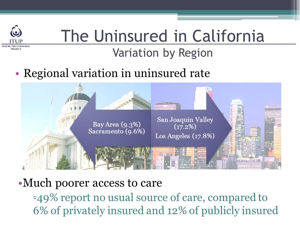 Private Coverage in California 60% of Californians privately insured Employer coverage ▫70% of businesses offer coverage (63% nationally) ▫3-9 employees: 60% offer coverage ▫10-50 employees: 83% offer coverage ▫27% of lower wage firms offer coverage ▫Rate of coverage shrunk by 4% from 2002- 2008 due to high premium increases Individual coverage ▫2 million buy through individual market ▫Prices rising sharply and extent of coverage shrinking