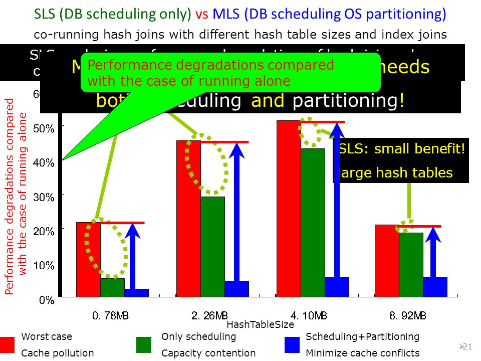  21 SLS (DB scheduling only) vs MLS (DB scheduling OS partitioning) co-running hash joins with different hash table sizes and index joins How the per