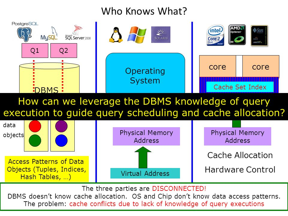 Operating System 88 Who Knows What? Q1Q2 DBMS core Shared LLC PLAN Access Patterns of Data Objects (Tuples, Indices, Hash Tables, …) Cache Set Index