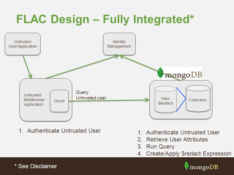FLAC Design – Fully Integrated* Untrusted Middleware/ Application Untrusted Middleware/ Application Identity Management Driver 1.Authenticate Untrusted User 2.Retrieve User Attributes 3.Run Query 4.Create/Apply $redact Expression Query Untrusted user Untrusted User/Application Untrusted User/Application Collection View ($redact) View ($redact) * See Disclaimer