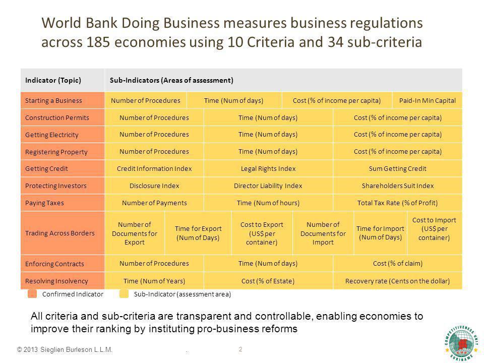 © 2013 Sieglien Burleson L.L.M.. 2 World Bank Doing Business measures business regulations across 185 economies using 10 Criteria and 34 sub-criteria