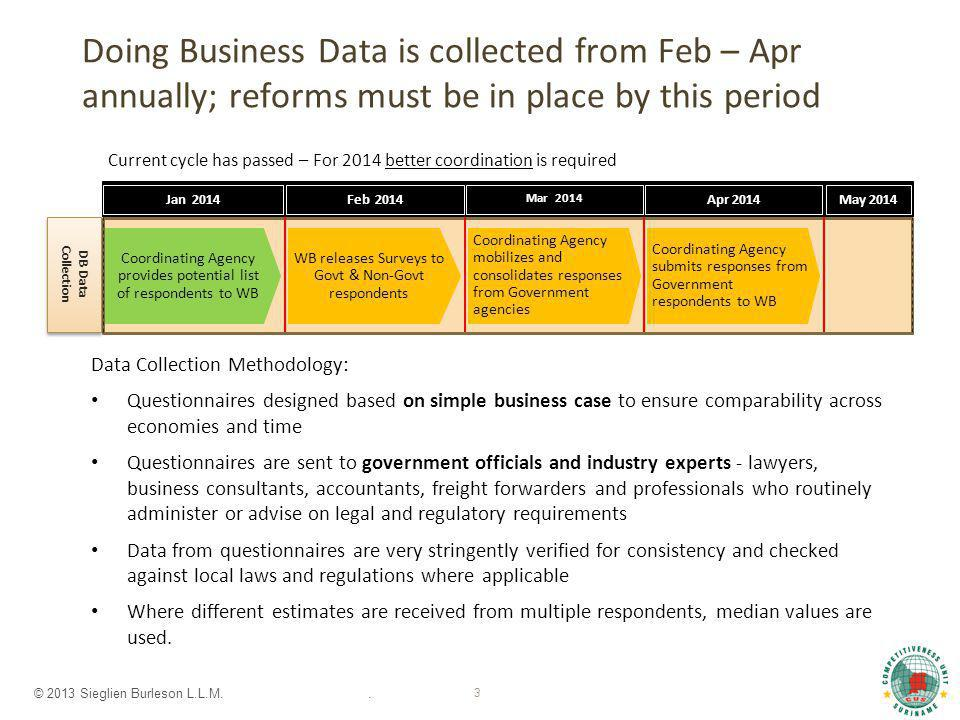 © 2013 Sieglien Burleson L.L.M.. 3 Doing Business Data is collected from Feb – Apr annually; reforms must be in place by this period Data Collection M