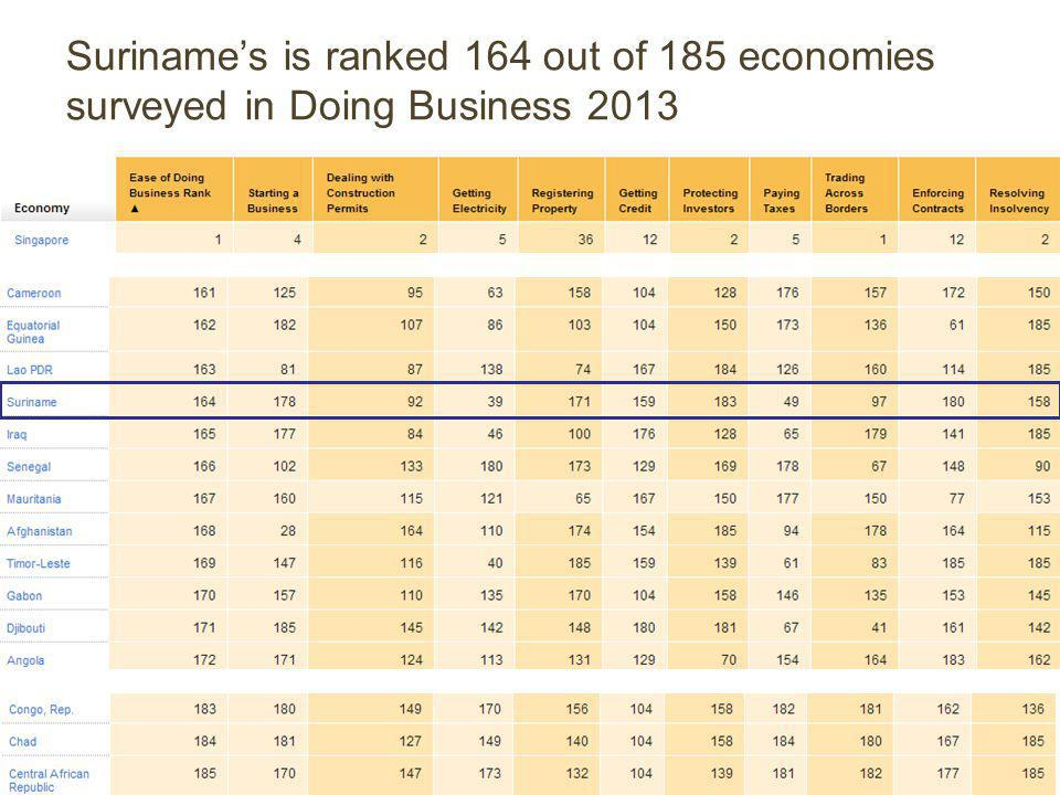 © 2013 Sieglien Burleson L.L.M.. 5 Suriname's is ranked 164 out of 185 economies surveyed in Doing Business 2013