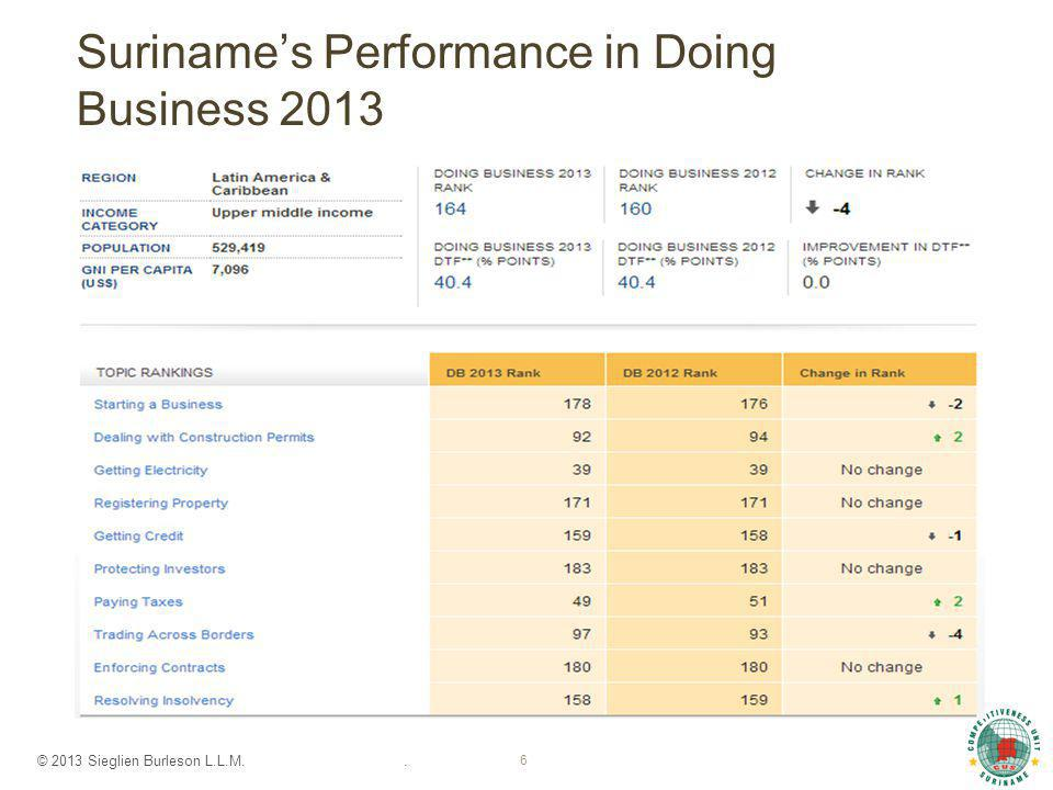 © 2013 Sieglien Burleson L.L.M.. 6 Suriname's Performance in Doing Business 2013