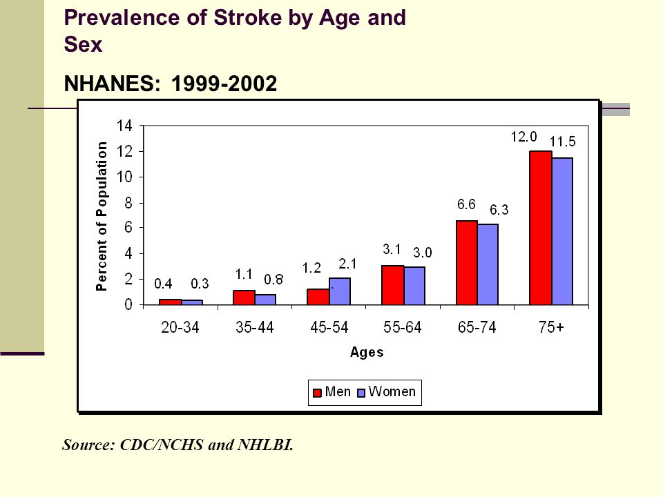 Prevalence of Stroke by Age and Sex NHANES: 1999-2002 Source: CDC/NCHS and NHLBI.