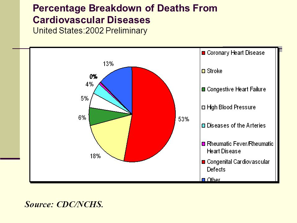 Percentage Breakdown of Deaths From Cardiovascular Diseases United States:2002 Preliminary Source: CDC/NCHS.
