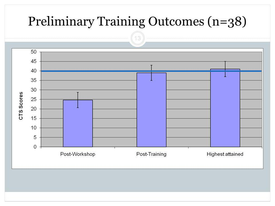 Beck Initiative Winter 2011 Regina Xhezo 13 Preliminary Training Outcomes (n=38)