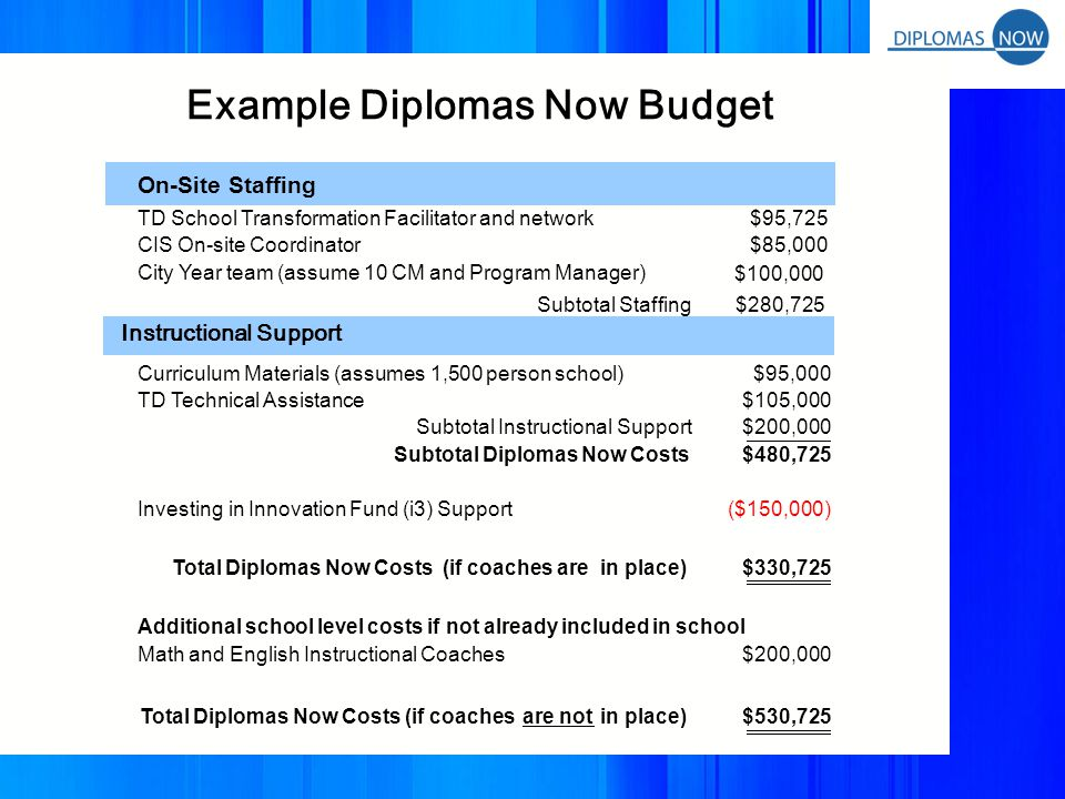 Using Diplomas Now Guidelines for Fundraising Golden Rule: DN will not accept funding for the collaboration from existing supporters of any partner if DN funding would decrease or put at risk this funding (No robbing Peter to pay Paul.) DN funding prospects should come from the following groups: Prospects who do not fund any DN partner and have been hard to crack Existing funders who have the capacity to give more in support of the DN Collaboration (e.g., $300,000 to CIS, but $1,000,000 to DN) What additional Funding guidelines has your Executive Team adopted or intend to adopt.