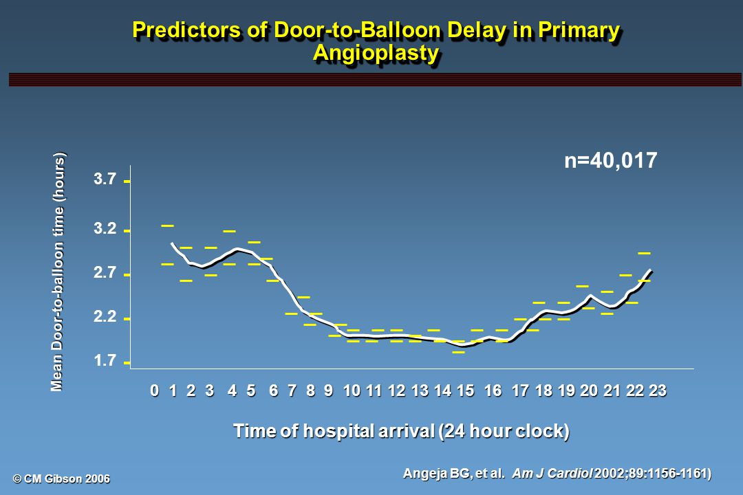 © CM Gibson 2006 Predictors of Door-to-Balloon Delay in Primary Angioplasty 3.7 3.2 2.7 2.2 1.7 Mean Door-to-balloon time (hours) 0 1 2 3 4 5 6 7 8 9 10 11 12 13 14 15 16 17 18 19 20 21 22 23 Time of hospital arrival (24 hour clock) n=40,017 Angeja BG, et al.