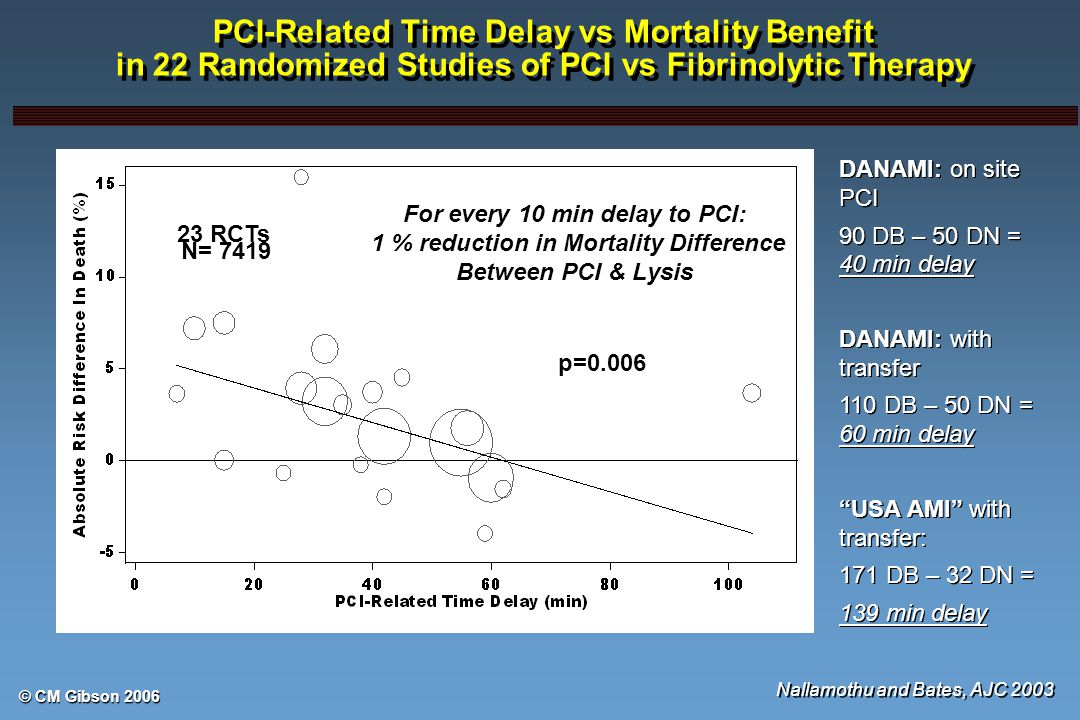 © CM Gibson 2006 PCI-Related Time Delay vs Mortality Benefit in 22 Randomized Studies of PCI vs Fibrinolytic Therapy Nallamothu and Bates, AJC 2003 23 RCTs For every 10 min delay to PCI: 1 % reduction in Mortality Difference Between PCI & Lysis N= 7419 p=0.006 DANAMI: on site PCI 90 DB – 50 DN = 40 min delay DANAMI: with transfer 110 DB – 50 DN = 60 min delay USA AMI with transfer: 171 DB – 32 DN = 139 min delay DANAMI: on site PCI 90 DB – 50 DN = 40 min delay DANAMI: with transfer 110 DB – 50 DN = 60 min delay USA AMI with transfer: 171 DB – 32 DN = 139 min delay