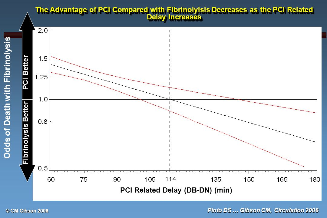 © CM Gibson 2006 Odds of Death with Fibrinolysis PCI Related Delay (DB-DN) (min) PCI Better Fibrinolysis Better The Advantage of PCI Compared with Fibrinolyisis Decreases as the PCI Related Delay Increases Pinto DS … Gibson CM, Circulation 2006