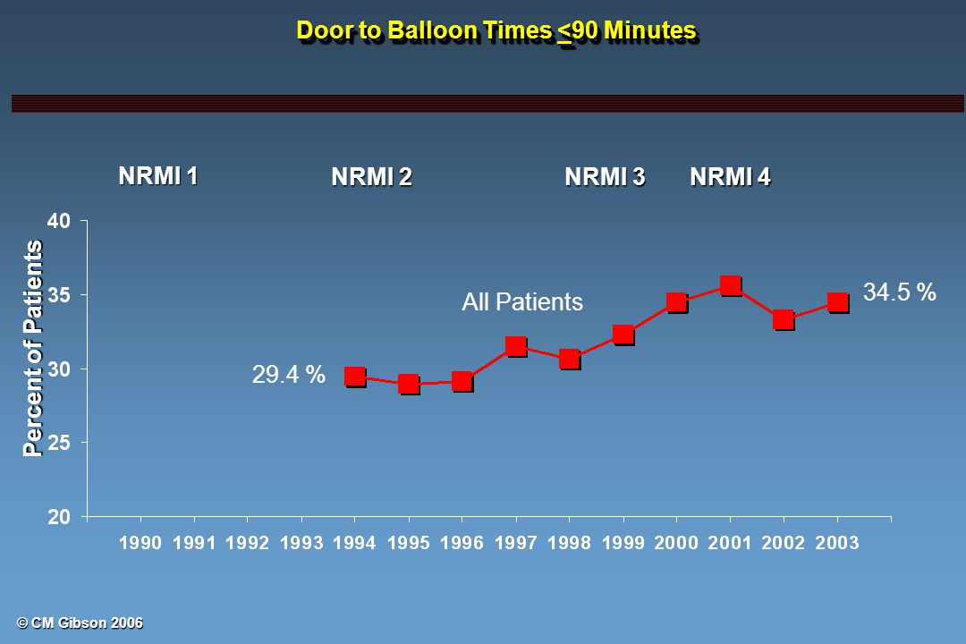 © CM Gibson 2006 Percent of Patients NRMI 1 NRMI 2 NRMI 3 NRMI 4 All Patients Door to Balloon Times <90 Minutes 34.5 % 29.4 %