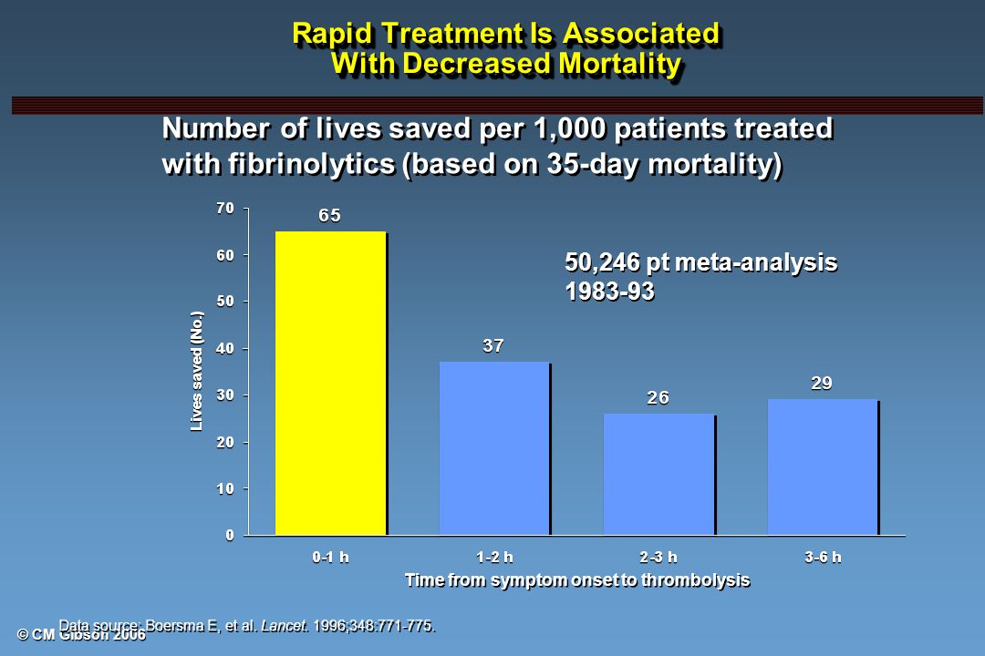 © CM Gibson 2006 Rapid Treatment Is Associated With Decreased Mortality Data source: Boersma E, et al.