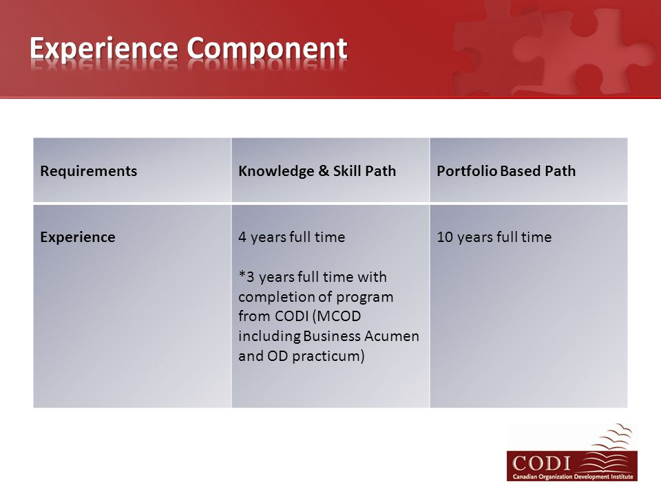 RequirementsKnowledge & Skill PathPortfolio Based Path Experience4 years full time *3 years full time with completion of program from CODI (MCOD inclu