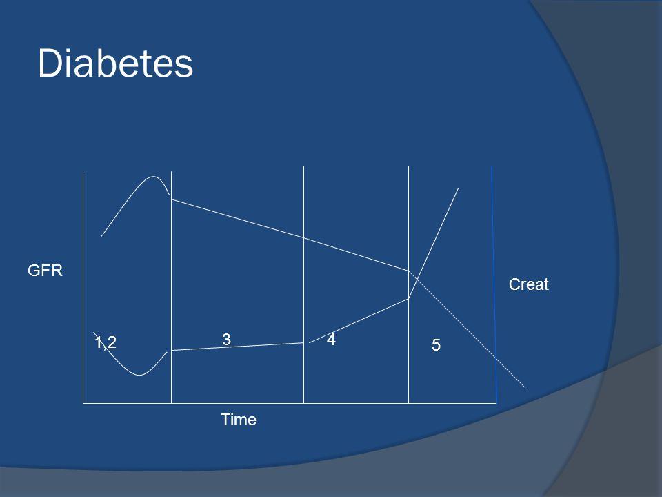 Diabetes 1,2 34 5 Time GFR Creat
