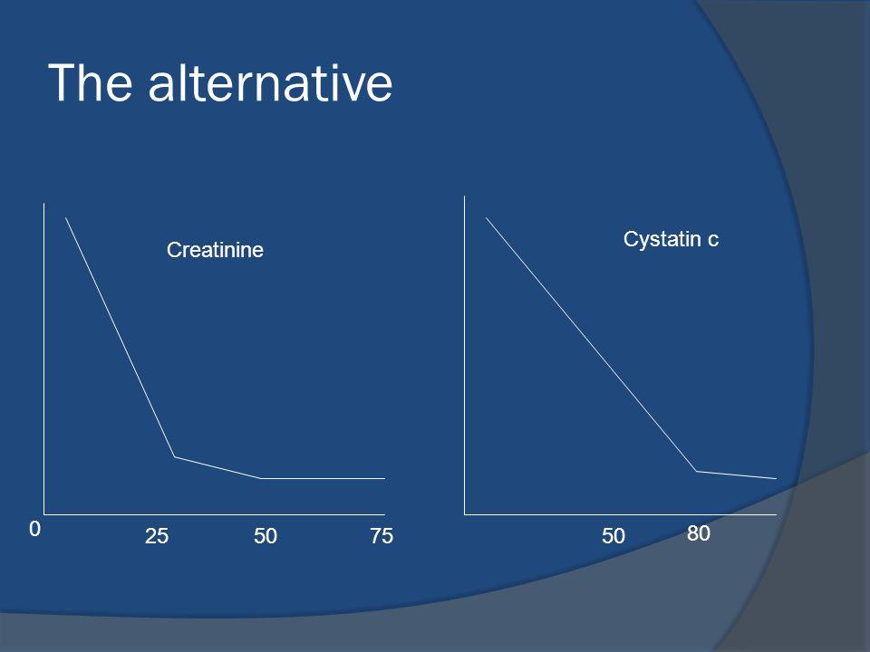 The alternative 5025 0 75 80 50 Creatinine Cystatin c