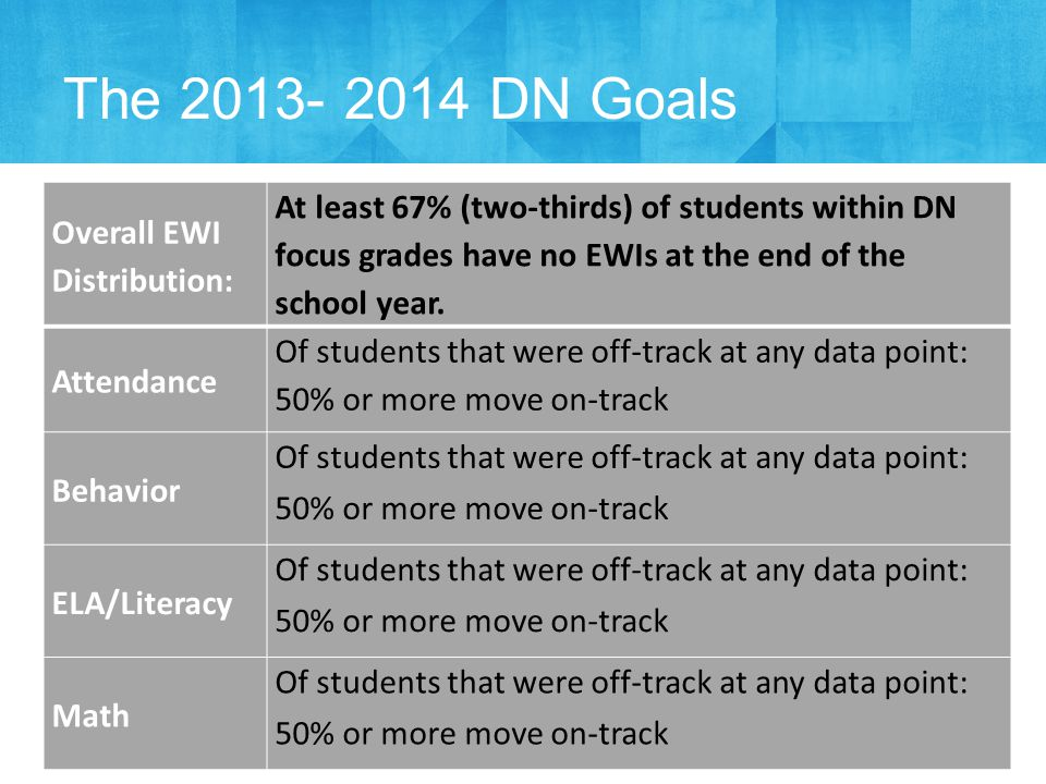 The 2013- 2014 DN Goals Overall EWI Distribution: At least 67% (two-thirds) of students within DN focus grades have no EWIs at the end of the school year.