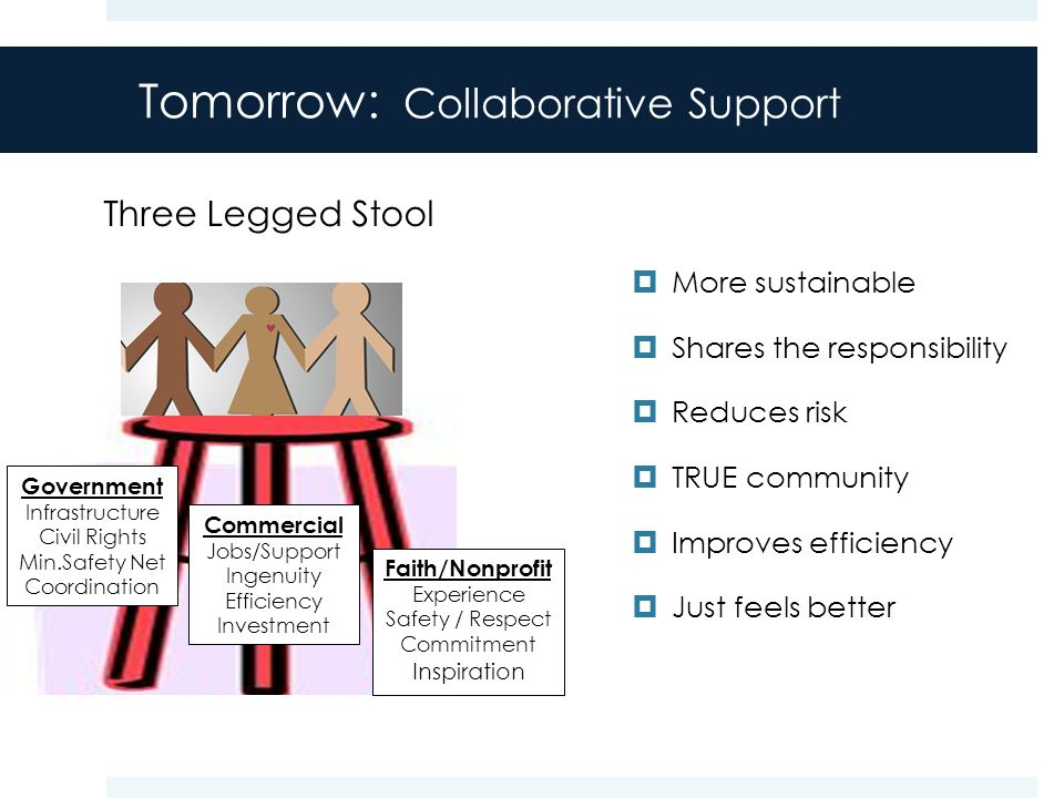 Tomorrow: Collaborative Support Government Infrastructure Civil Rights Min.Safety Net Coordination Commercial Jobs/Support Ingenuity Efficiency Investment Faith/Nonprofit Experience Safety / Respect Commitment Inspiration Three Legged Stool  More sustainable  Shares the responsibility  Reduces risk  TRUE community  Improves efficiency  Just feels better