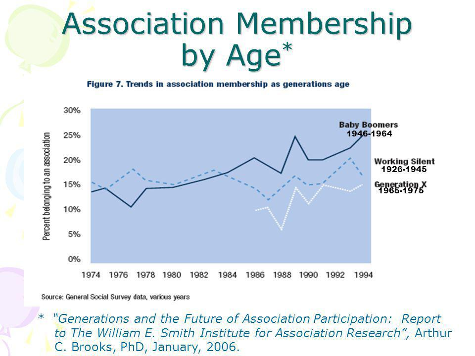 Association Membership by Age * 1926-1945 1965-1975 1946-1964 * Generations and the Future of Association Participation: Report to The William E.