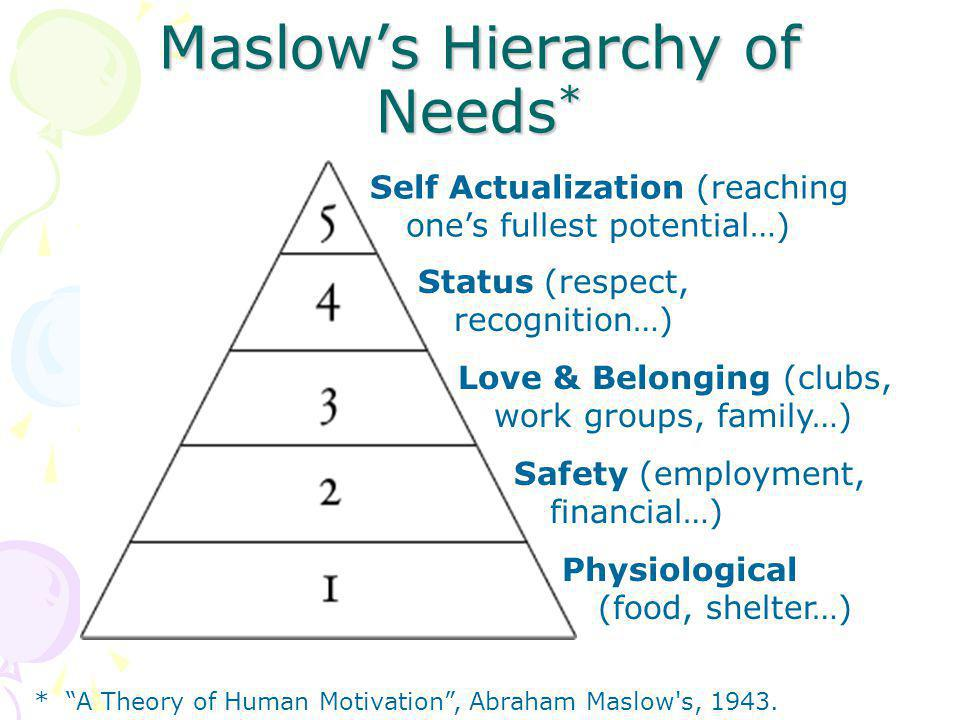 Maslow's Hierarchy of Needs * Physiological (food, shelter…) Safety (employment, financial…) Love & Belonging (clubs, work groups, family…) Status (respect, recognition…) Self Actualization (reaching one's fullest potential…) * A Theory of Human Motivation , Abraham Maslow s, 1943.
