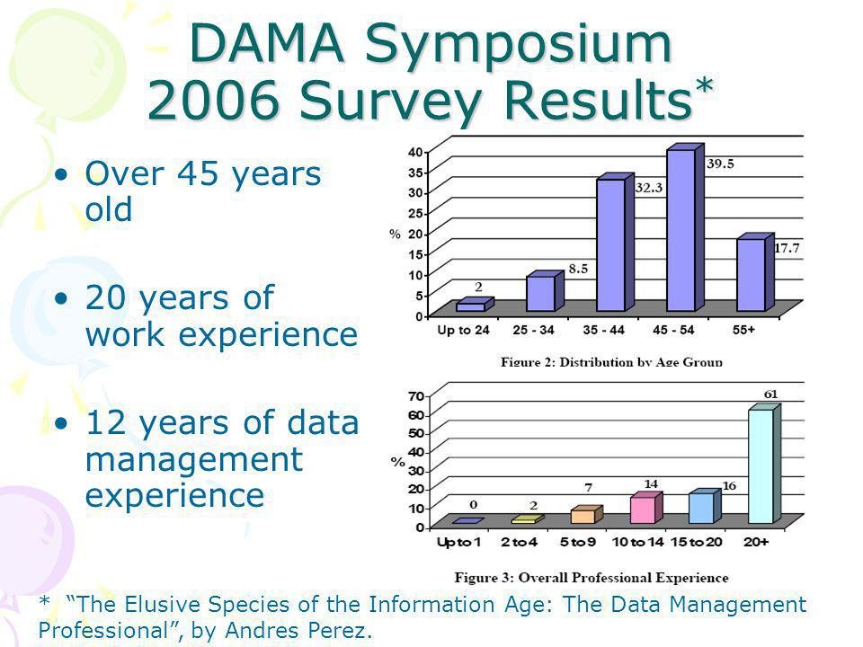DM Associations Abound ABMPAssoc.for Business Mgmt Professionals AITPAssoc.