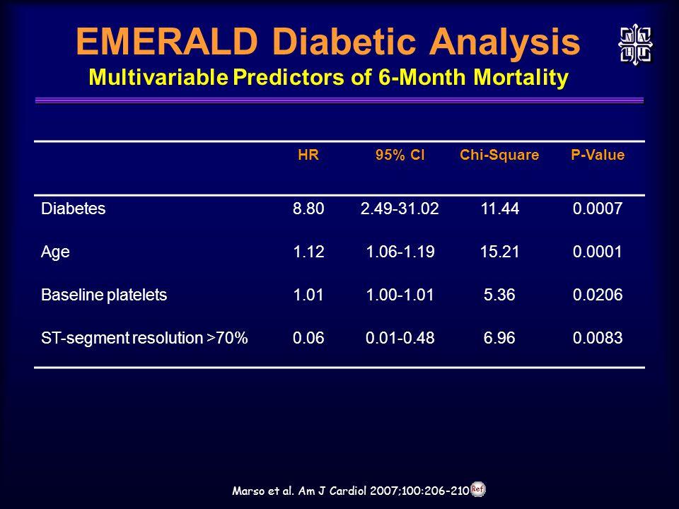 EMERALD Diabetic Analysis Multivariable Predictors of 6-Month Mortality Marso et al. Am J Cardiol 2007;100:206-210 HR95% CIChi-SquareP-Value Diabetes8