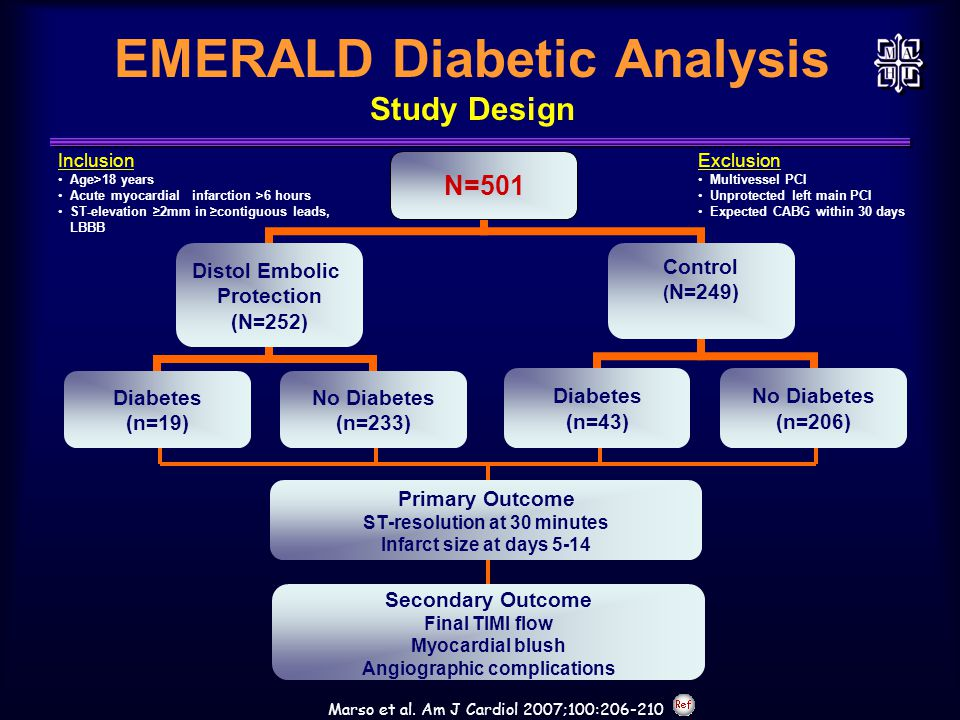 EMERALD Diabetic Analysis Study Design Primary Outcome ST-resolution at 30 minutes Infarct size at days 5-14 Secondary Outcome Final TIMI flow Myocardial blush Angiographic complications Inclusion Age>18 years Acute myocardial infarction >6 hours ST-elevation ≥2mm in ≥contiguous leads, LBBB Exclusion Multivessel PCI Unprotected left main PCI Expected CABG within 30 days Marso et al.
