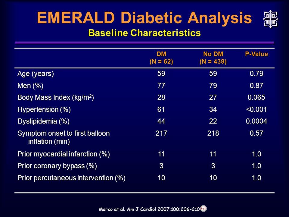 EMERALD Diabetic Analysis Baseline Characteristics Marso et al. Am J Cardiol 2007;100:206-210DM (N = 62) No DM (N = 439) P-Value Age (years) 59590.79